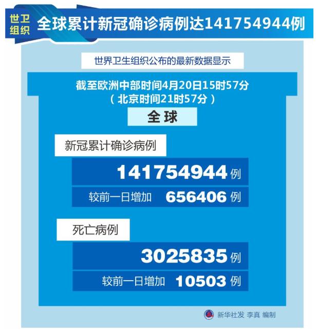 世卫组织:全球累计新冠确诊病例达141754944例