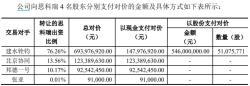 思科瑞多项数据与先前披露不符,报告期内实际盈利低于此前预期