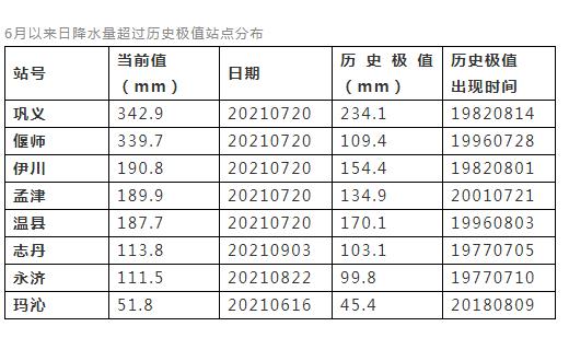 """五问黄河流域罕见秋汛!为何如此""""极端""""?"""