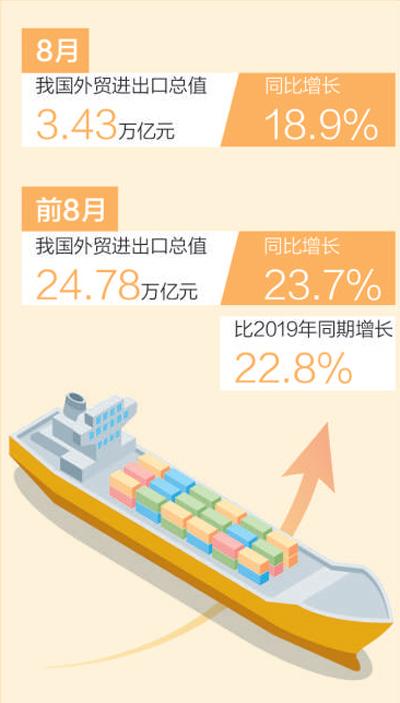 进出口连续十五个月增长(新数据 新看点)