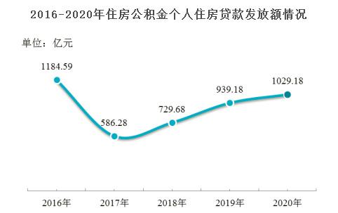 上海住房公积金2020年发放个人住房贷款1029.18亿元