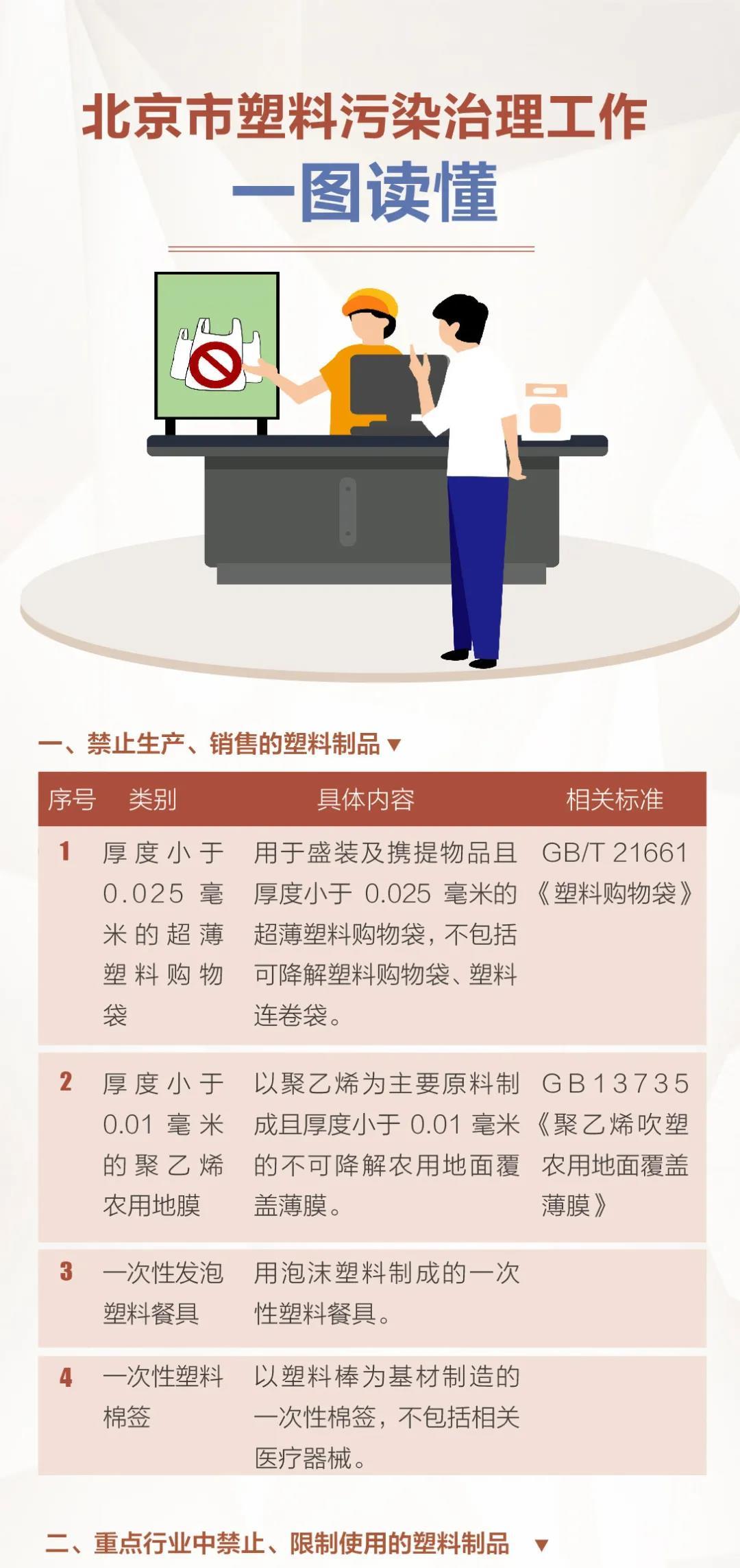 北京市塑料污染治理工作详解发布 餐饮行业禁止使用不可降解一次性塑料