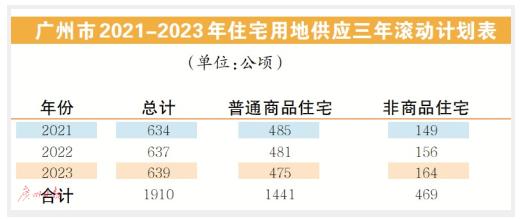 广州公布住宅用地供应三年滚动计划   供应住宅用地637公顷