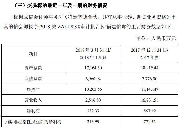 合诚股份净利润大幅下滑23.95% 此前一宗并购案却遭投资者质疑