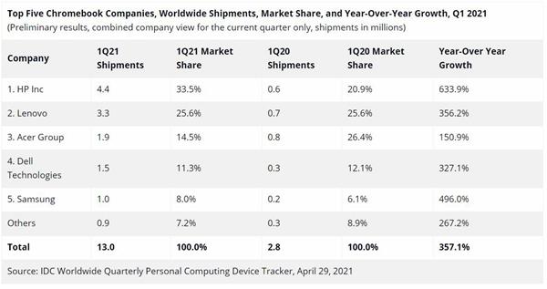 辽宁seo_IDC一季度平板市场数据:苹果三星遐想位列三甲插图1