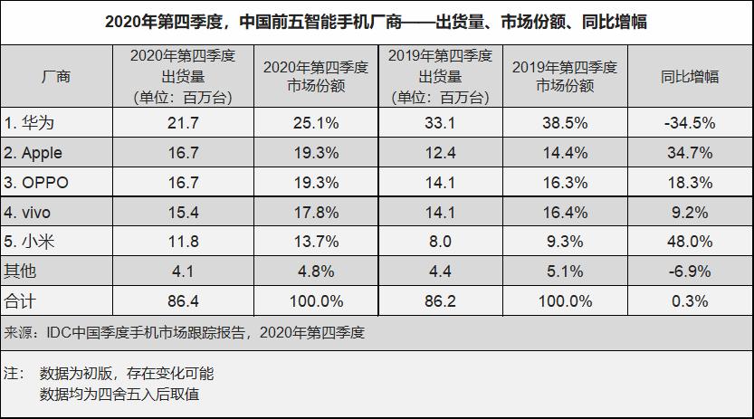 分析机构:2020年Q4中国智能手机出货量逾8600万台  同比下降11.2%