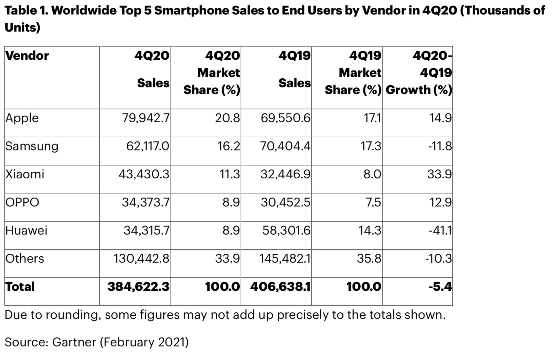 苹果2020年Q4手机出货量超越三星重夺销量冠军插图1