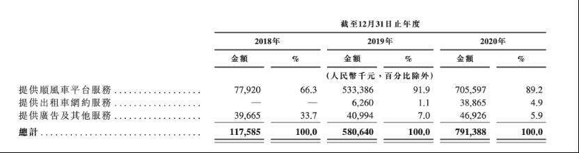 嘀嗒出行向港交所再次提交上市申请,同期净调整纯利率为43.4%