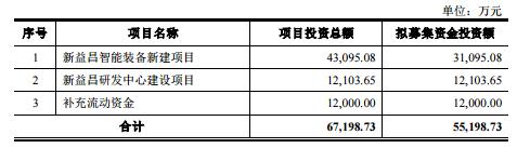 遂宁法治网新益昌:领先智能制造解决方案提供商 加快半导体锂电转型突破