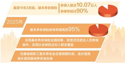 """基本养老保险参保率提高到95%——健全多层次养老保险体系(经济新方位·聚焦""""十四五""""目标)"""