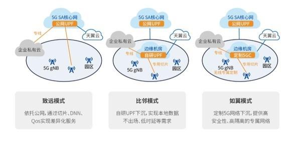 5G专网与行业碰撞,赋能用户转型升级