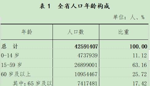 辽宁省面积和人口_辽宁14市建成区面积、城区人口