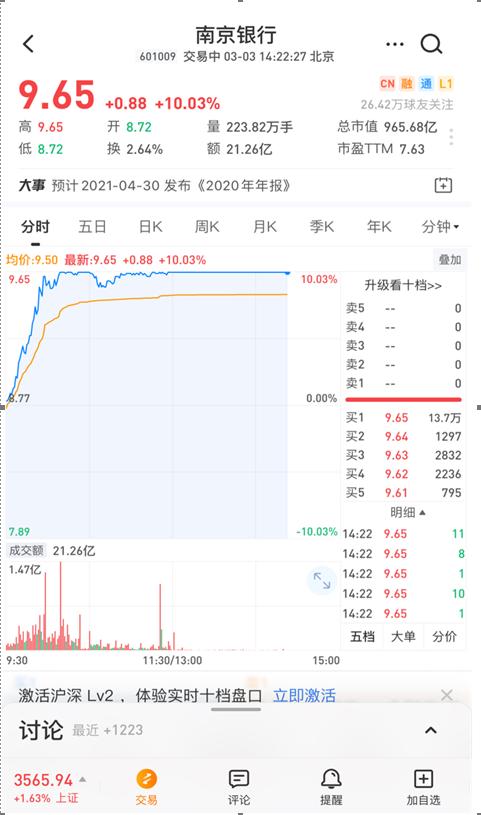 银行股全线飘红 南京银行冲涨停