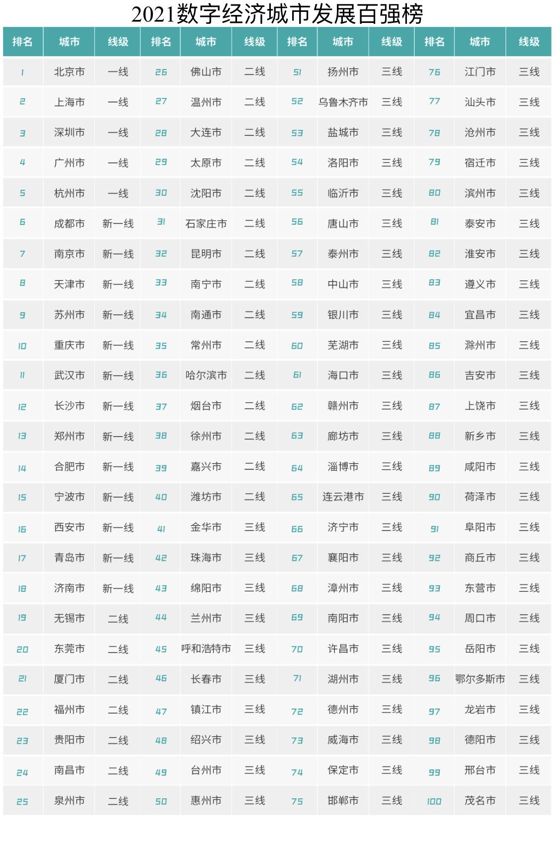 2021中国各市gdp_2021年中国城市人均GDP排名大洗牌,深圳从第一跌至第五
