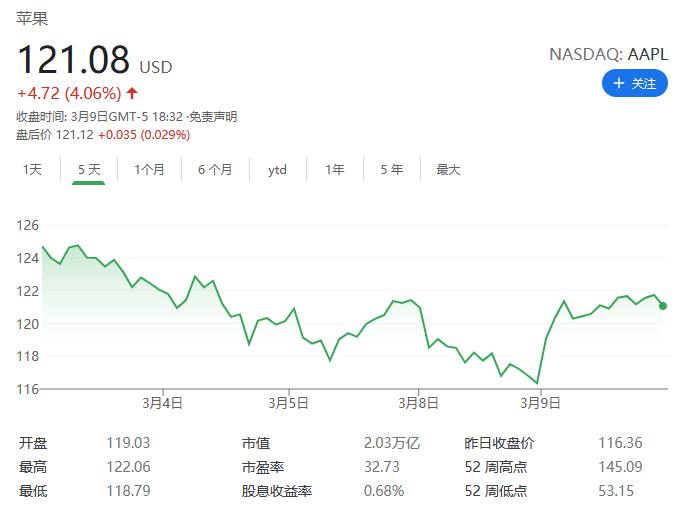 苹果股价在周一触及116.36美元的低点后 市值重回2万亿大关