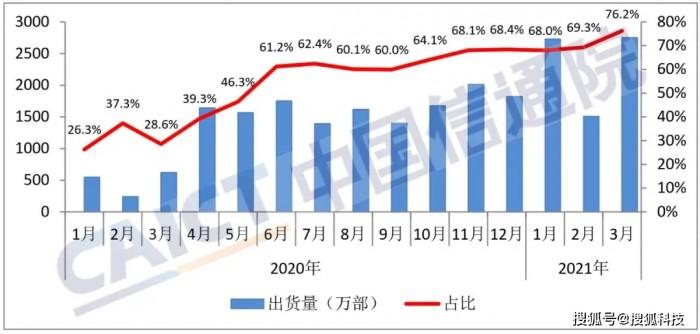 3月国内手机市场总体出货量3609.4万部