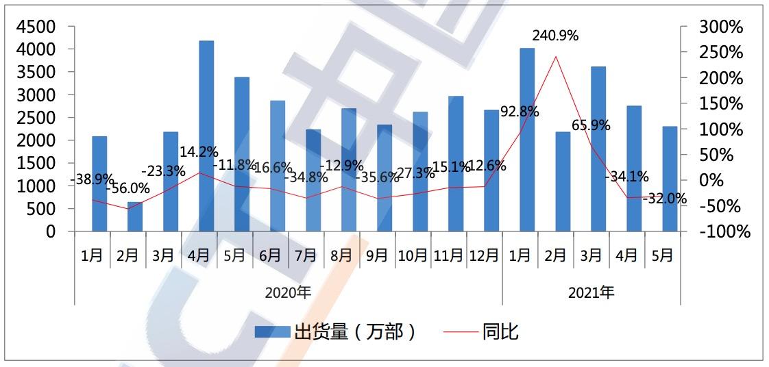 今年5月份,5G手機出貨量占總手機出貨量72.9%