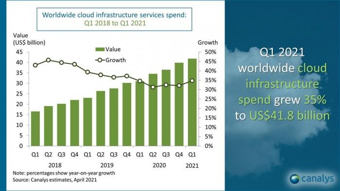竞价页制作_今年一季度全球云服务市场突破至418亿美元 同比增进35%插图