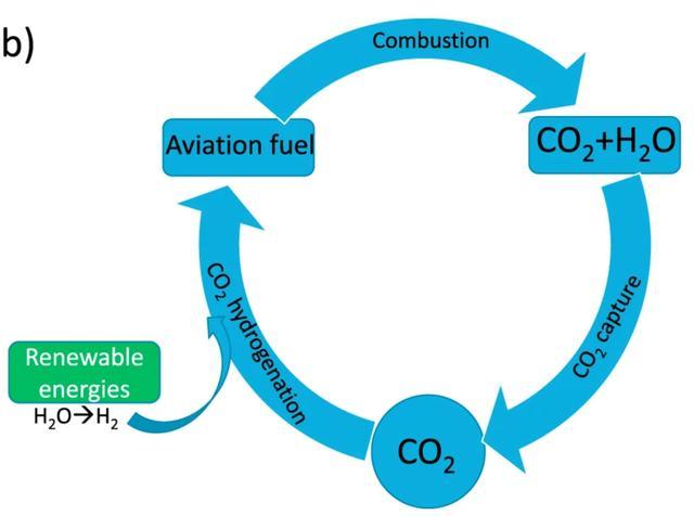 """牛津推出""""零排放""""航空燃料 提高传统动力飞机净零排放可能性"""