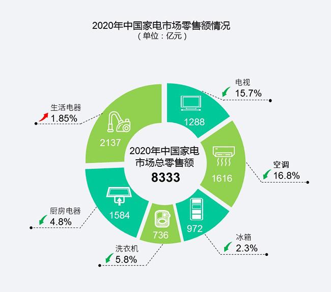 《2020年中国家电市场报告》发布:先抑后扬,线上消费成主力