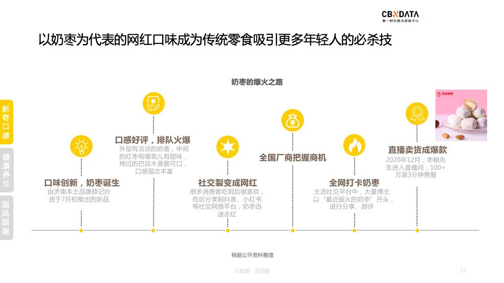 """新国货时代,枣蜜饯再逢新""""生机"""""""