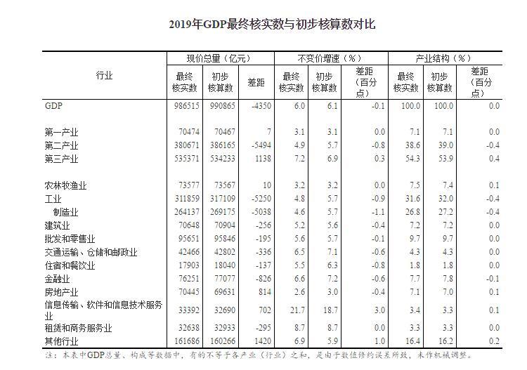 2019我国gdp总量_2019年各省GDP公布了:过去的10年,贵州成为了全国增速冠军
