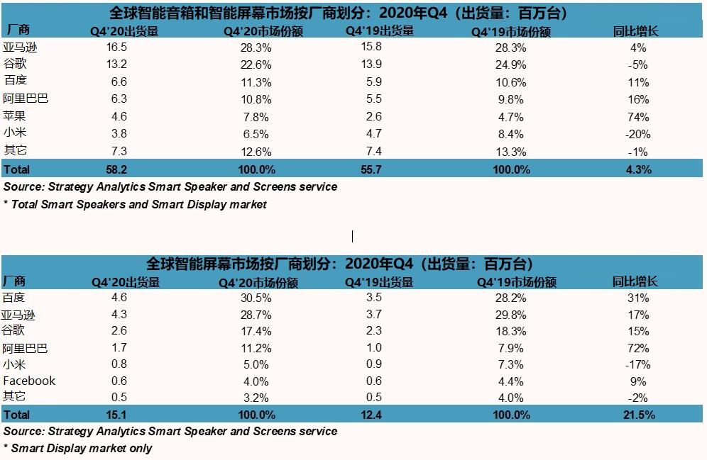 研究机构:2020年全球智能音箱销量突破1.5亿台 亚马逊以28.3%的市场份额位列首位