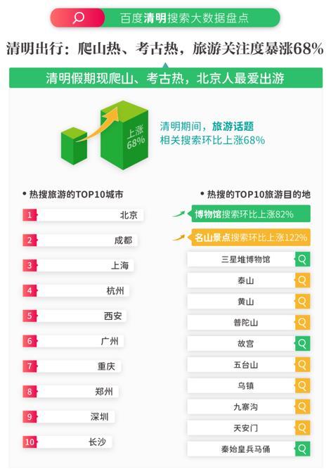"""百度大数据:清明假期""""青团""""相关搜索环比上涨71%"""