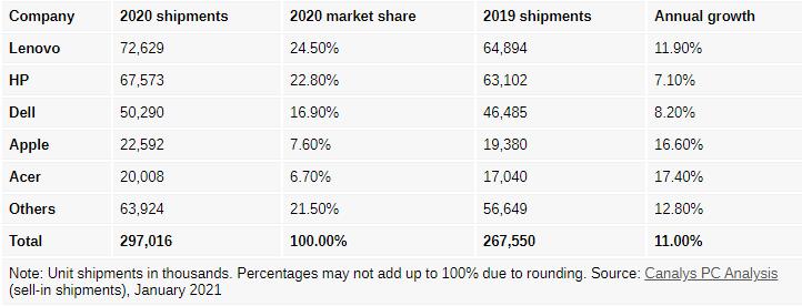 笔记本电脑市场复苏2020年出货量飙升26%  到2023年出货量将达到2.16亿台