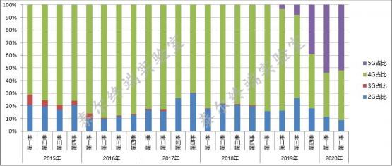 2020年第二季度中国5G手机产品款型数占比超一半