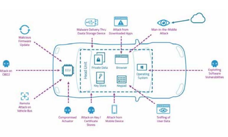 360推出智能网联汽车专场,以线上发布会形式邀请近20家媒体共同参与