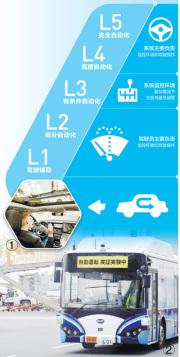 自动驾驶研发应用 展现新的发展前景
