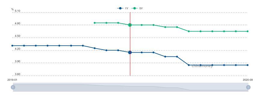 LPR连续5个月保持不变:1年期3.85%5年期以上4.65%