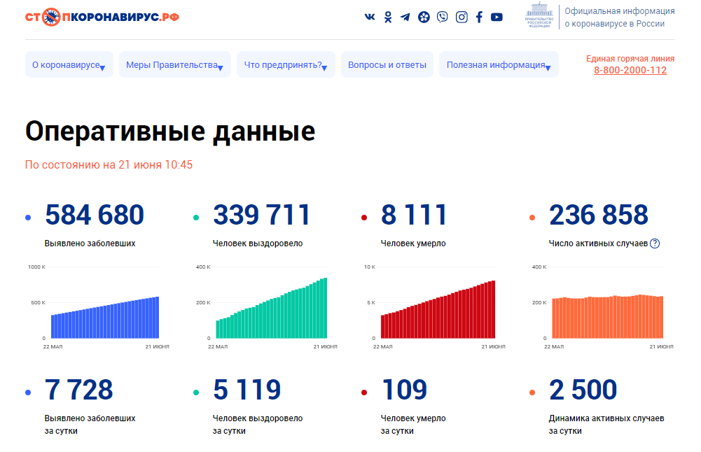 欧博亚洲官网开户网址:超58万!俄罗斯单日新增新冠肺炎确诊病例7728例,累计584680例 第1张