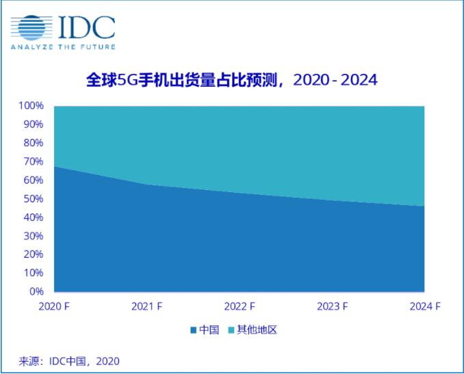 未来5年 中国市场5G手机出货量将占全球一半