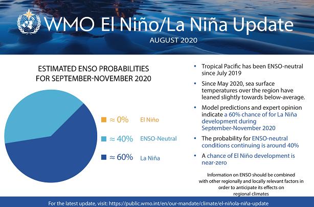世界气象组织:拉尼娜现象9月至11月发生概率达60%