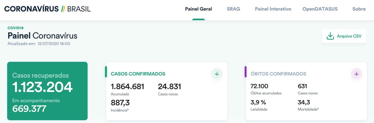allbet电脑版下载:巴西新增24831例新冠肺炎确诊病例 累计确诊人数超186万 第1张