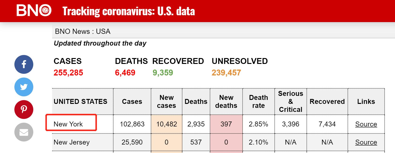 快讯!外媒:纽约州新冠肺炎确诊病例超10万例