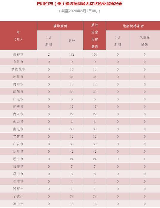 四川省新增新型冠状病毒肺炎确诊病例2例,为无症状感染者转确诊