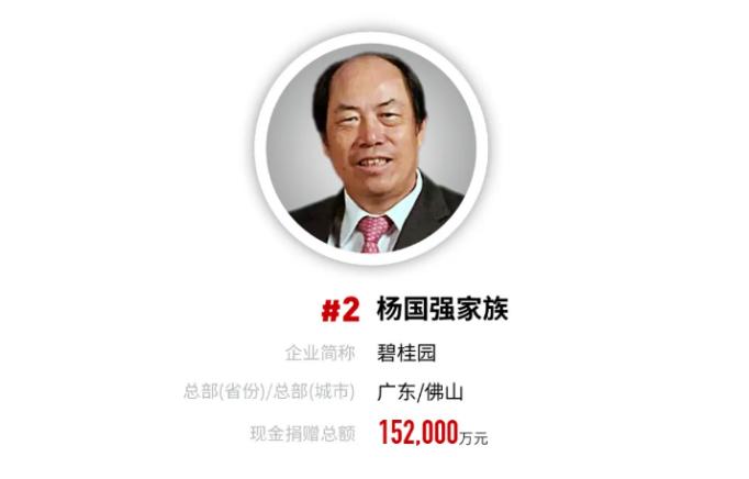 杨国强及其家族以15.2亿元的捐赠总额位列中国慈善榜榜眼