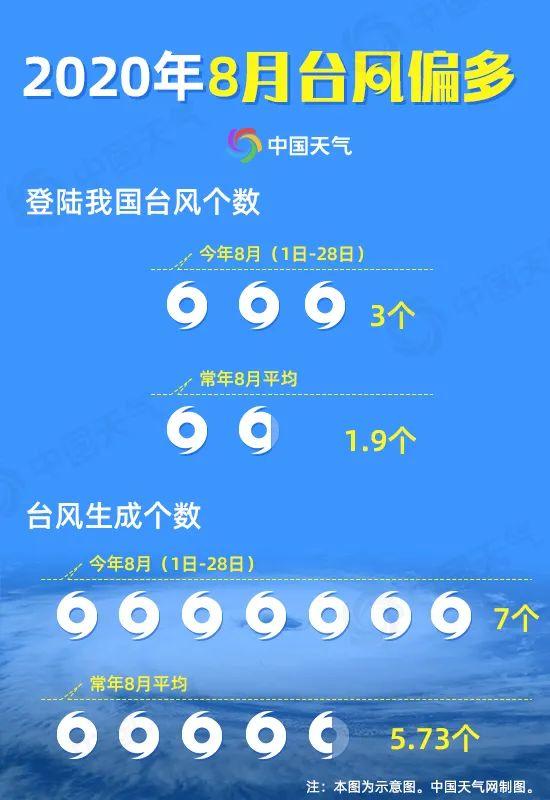 """又来一个!""""美莎克""""生成 8月台风超标 平均4天就生成一个"""