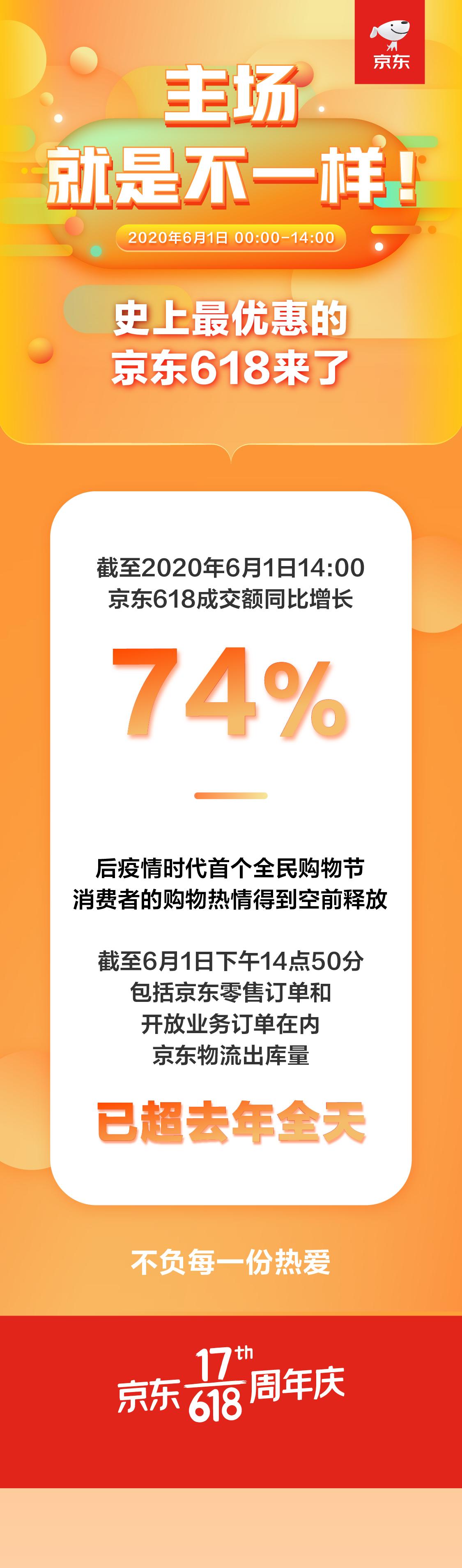 成交额同比增长74% 京东618成品牌最大增量场