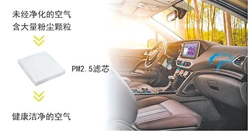 """车内空气质量很重要 """"车规级CN95滤芯""""诞生打造""""健康座舱"""""""