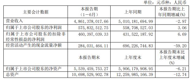 重磅!顾家家居上半年总营收48.61亿元 同比下降2.97%