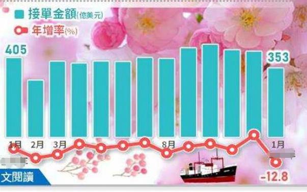 台湾1月外销订单金额年减12.8%7大类项目全面减少