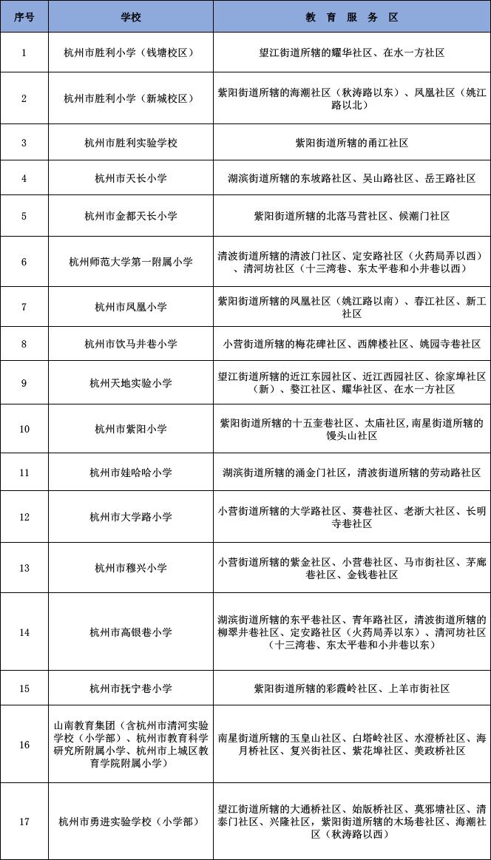 刚刚,杭州市区中小学学区公布