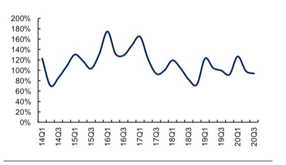 基本面迅速回暖  地产股有望迎估值修复