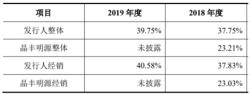 芯朋微多项财务指标异常,创始人、原总经理申报IPO前夕辞职