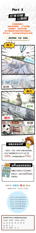 """足不出户游遍全球,""""云旅游""""成新宠 杭州、重庆是云游最多国内城市"""