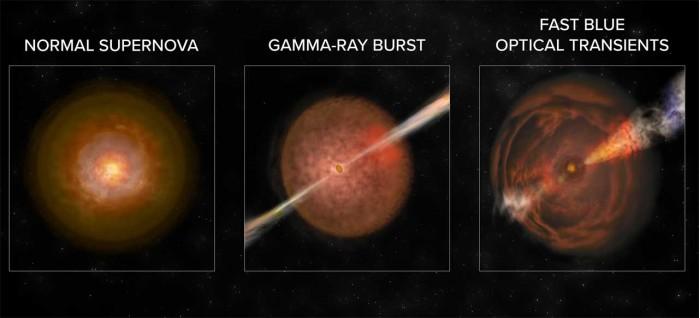 外媒:天文学家发现了一类新的宇宙爆炸现象